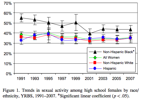High School Student Sexual Activity