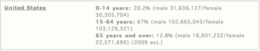 Population Demographics in the US from CIA World Factbook