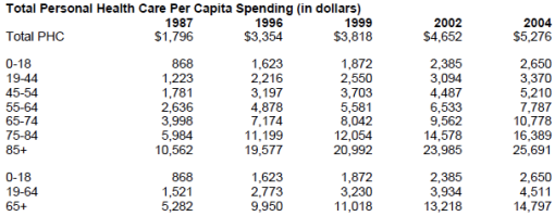 Expenditure per capita by age subgroup