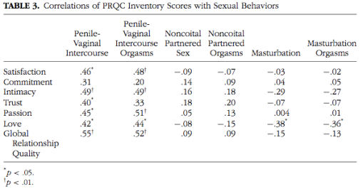 Correlation between sexual behavior and relationship quality