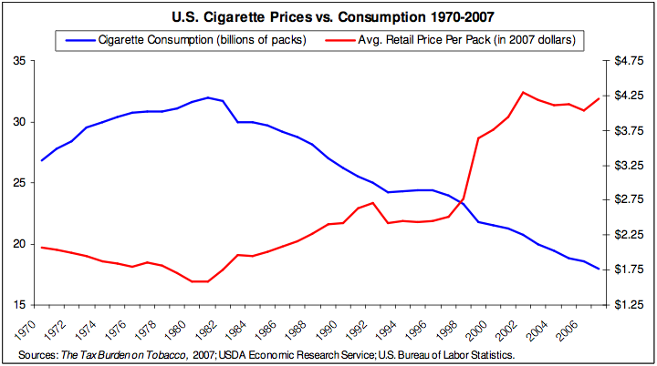the cigarette consumption in the united states The impact of increased cigarette prices on cigarette consumption bohyun yoo 2016 fall martin school of public policy & administration  that in reducing the cigarette consumption, the sharp price increase in cigarette prices at a drastic  portion for prices (86%), while the united states was the country with the lowest tax portion for.