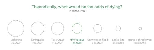 HPV Safety